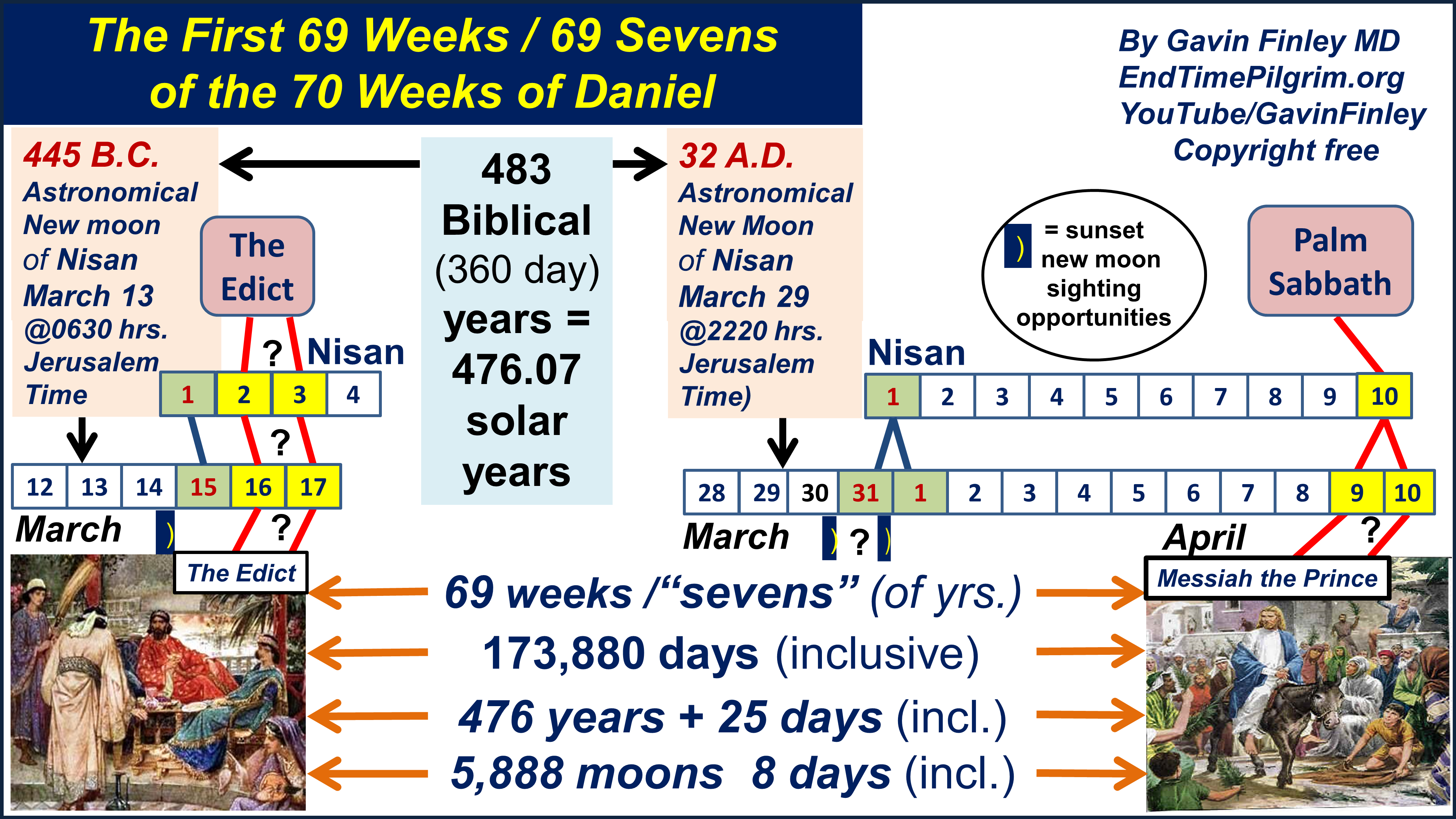 THE FIRST 69 WEEKS OF THE SEVENTY WEEKS OF DANIEL