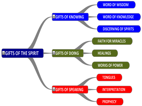 Here are the 9 spiritual gifts