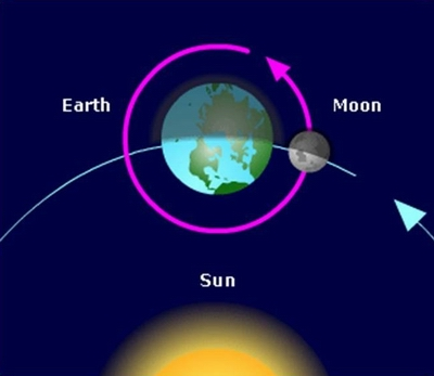 solar system moon phases with earth - photo #28