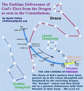 The endtime deliverance of the Elect  from the Dragon as seen in the constellations  of Draco and the Lesser Sheepfold